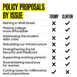 policy-table-trump-hrc-062116